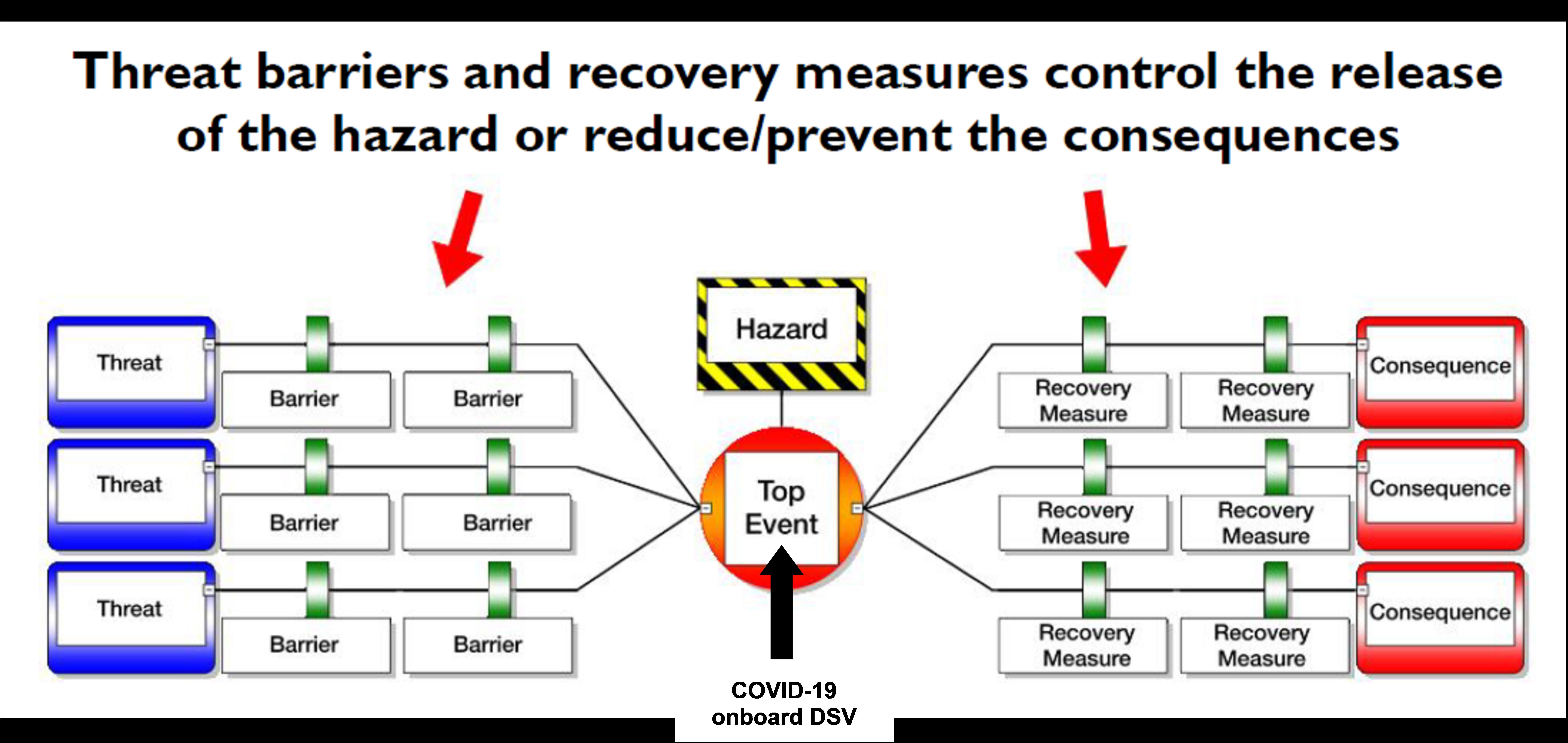 Covid 19 An Example Of A Risk Assessment Undertaken By An Imca Diving Contractor Imca Hazard assessment description of work area: imca