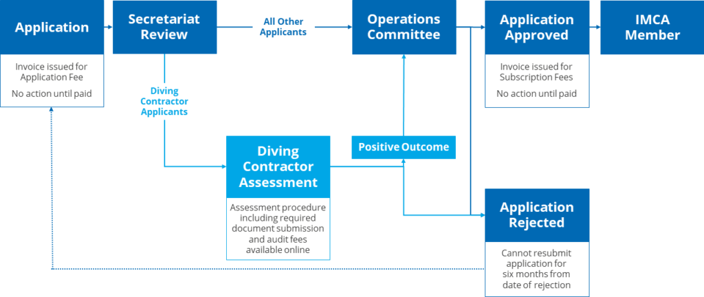 IMCA membership application process